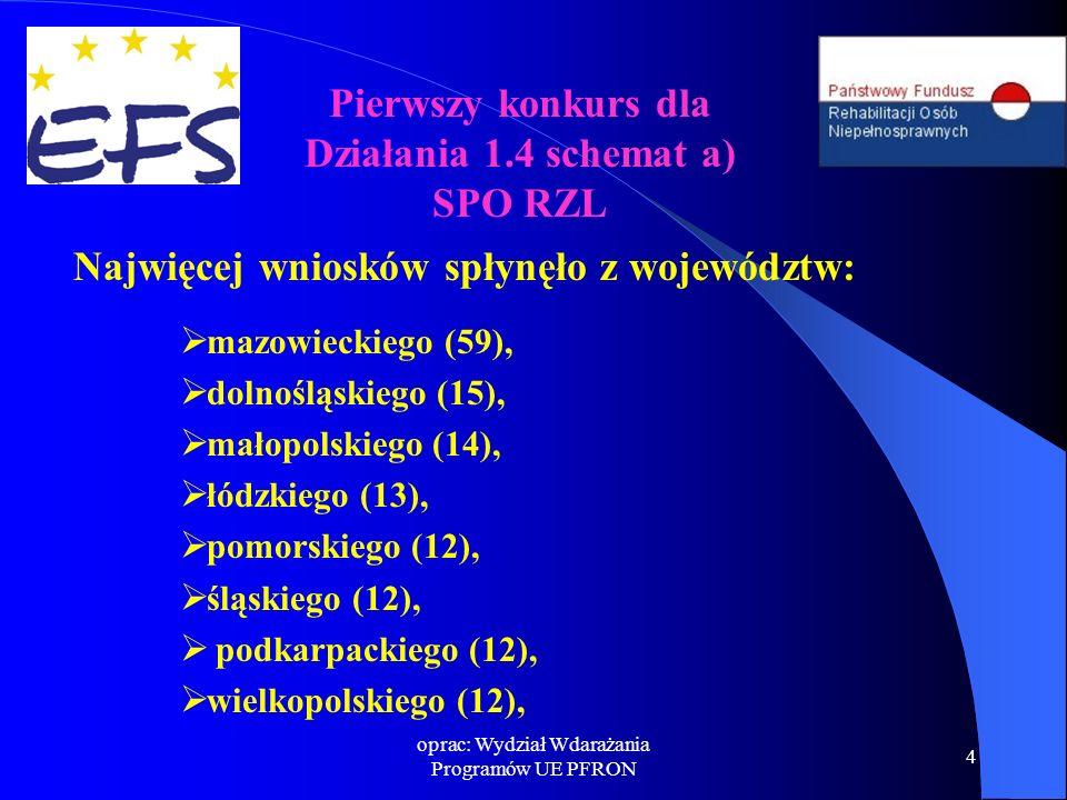 oprac: Wydział Wdarażania Programów UE PFRON 4 Najwięcej wniosków spłynęło z województw:  mazowieckiego (59),  dolnośląskiego (15),  małopolskiego (14),  łódzkiego (13),  pomorskiego (12),  śląskiego (12),  podkarpackiego (12),  wielkopolskiego (12), Pierwszy konkurs dla Działania 1.4 schemat a) SPO RZL