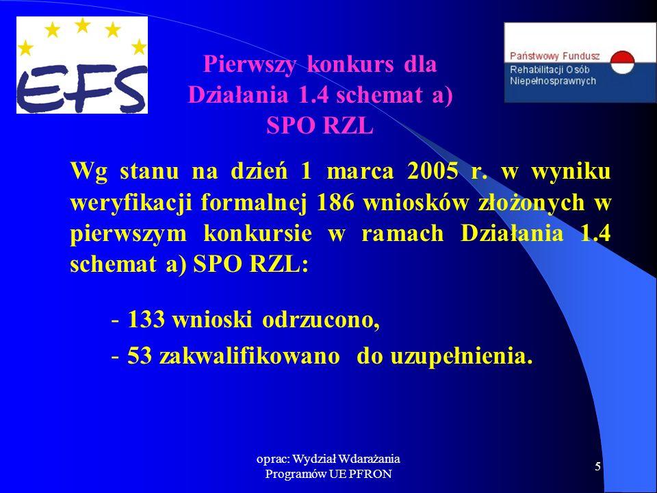 oprac: Wydział Wdarażania Programów UE PFRON 5 Wg stanu na dzień 1 marca 2005 r. w wyniku weryfikacji formalnej 186 wniosków złożonych w pierwszym kon