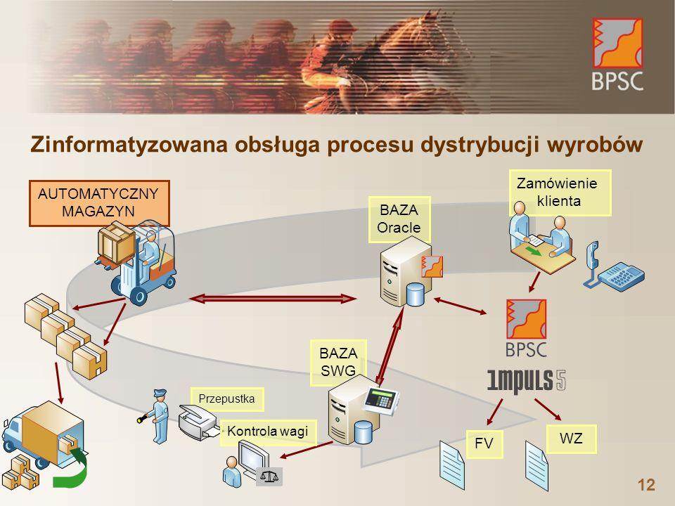 Zinformatyzowana obsługa procesu dystrybucji wyrobów 12 Zamówienie klienta BAZA Oracle Przepustka WZ AUTOMATYCZNY MAGAZYN Kontrola wagi FVBAZA SWG