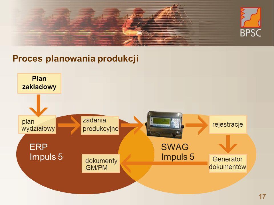 Proces planowania produkcji 17 Generator dokumentów plan wydziałowy rejestracje zadania produkcyjne dokumenty GM/PM SWAG Impuls 5 ERP Impuls 5 Plan zakładowy