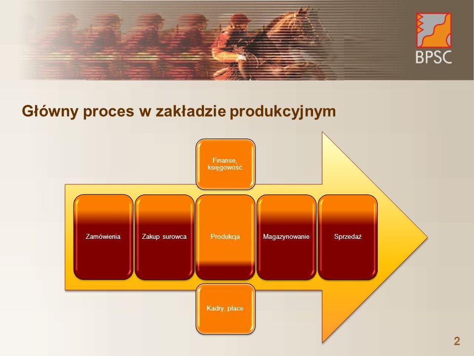 ZamówieniaZakup surowcaProdukcjaMagazynowanieSprzedaż Finanse, księgowość Kadry, płace Główny proces w zakładzie produkcyjnym 2