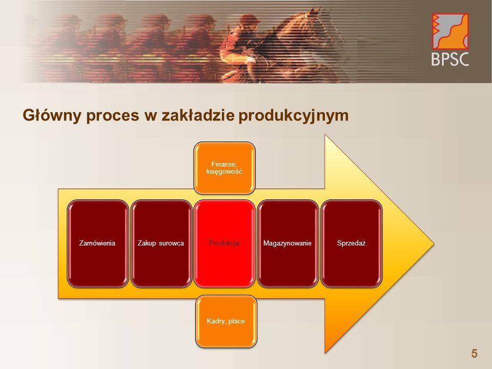 ZamówieniaZakup surowcaProdukcjaMagazynowanieSprzedaż Finanse, księgowość Kadry, płace Główny proces w zakładzie produkcyjnym 5