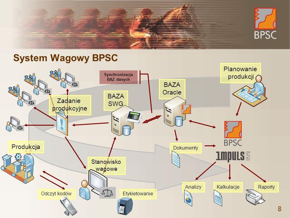 System Wagowy BPSC 8 Synchronizacja BAZ danych Planowanie produkcji BAZA Oracle BAZA SWG RaportyKalkulacjeAnalizyDokumenty EtykietowanieOdczyt kodów Zadanie produkcyjne Stanowisko wagowe Produkcja