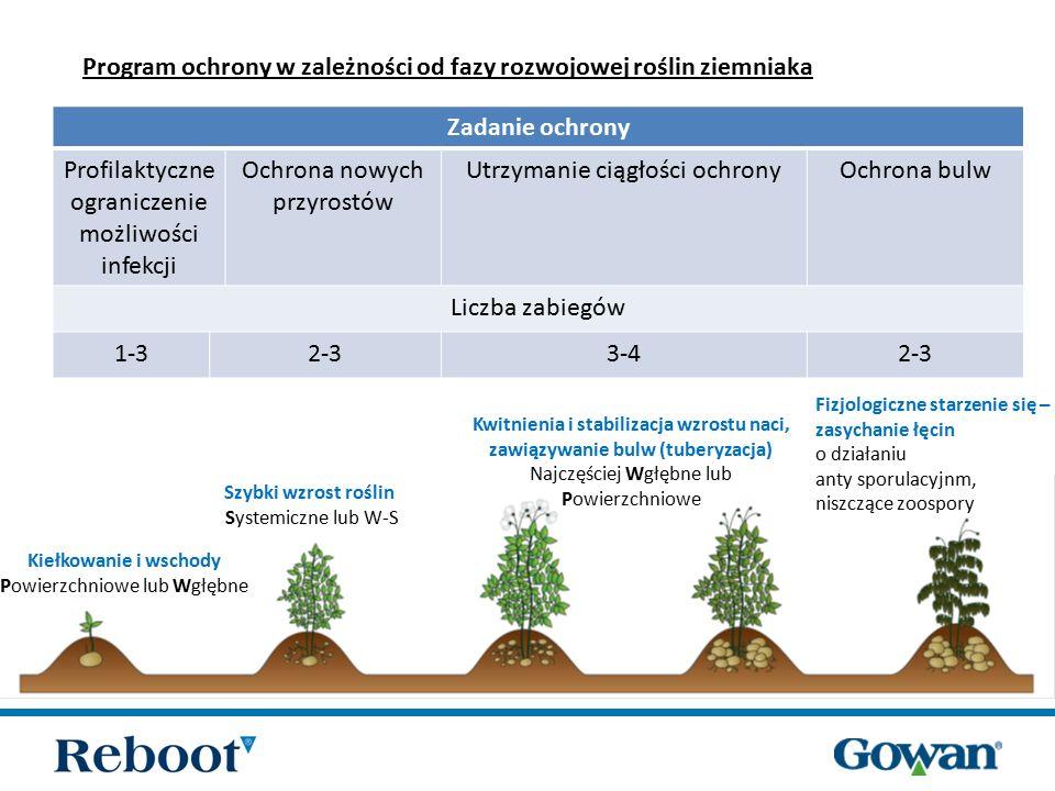 Zalecany termin użycia Reboot 66 WG Reboot 66 WG (zoksamid + cymoksanil) działanie powierzchniowe + wgłębne zapobiegawczo oraz interwencyjnie Kiełkowanie i wschody Szybki wzrost roślin Kwitnienia i stabilizacja wzrostu naci, tuberyzacja zasychanie łęcin