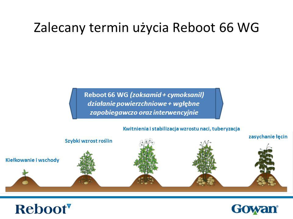 zoksamidcymoksanil Działanie powierzchniowe (kontaktowe) Działanie wgłębne (translaminarne) Dwa sposoby działania na roślinie Wyjątkowy efekt synergizmu