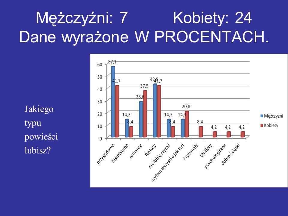 """Z ankiety przeprowadzonej dnia 12 kwietnia przez TVN wynika, że 93% ankietowanych jest za pozostawieniem """"Potopu w kanonie obowiązujących lektur szkolnych."""