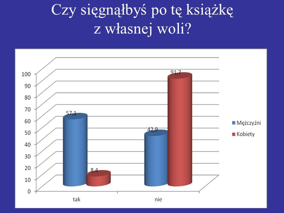 Opracowanie wyników ankiety. W ankiecie wzięło udział 25 osób w tym: 12 kobiet 13 mężczyzn