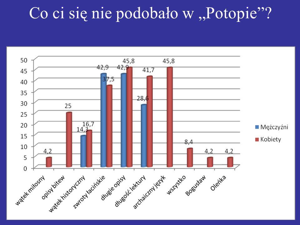 WYNIKI W ankiecie zorganizowanej 13 maja 2011 roku, wzięło udział 29 osób w przedziale wiekowym od 16-17 lat, od 18-19 nie było takich wypełniających, 21 dziewczyn i 8 chłopców.