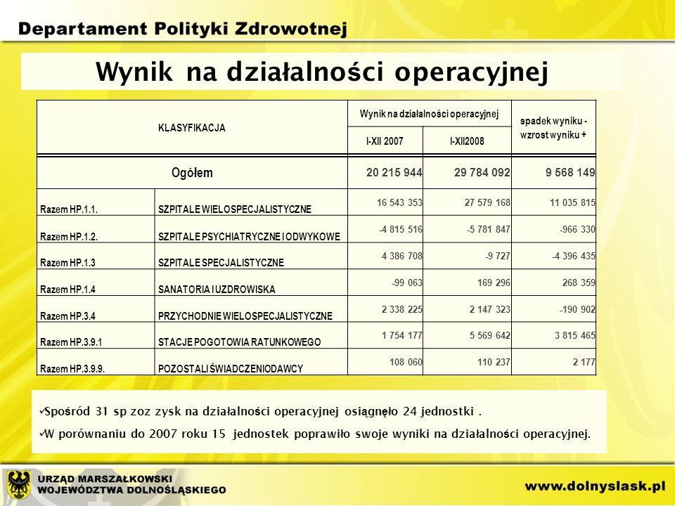Wynik na dzia ł alno ś ci operacyjnej Spo ś ród 31 sp zoz zysk na dzia ł alno ś ci operacyjnej osi ą gn ęł o 24 jednostki.