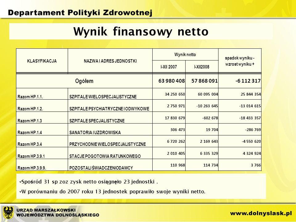 Wynik finansowy netto Spo ś ród 31 sp zoz zysk netto osi ą gn ęł o 23 jednostki.