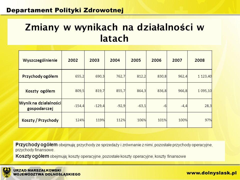 Zmiany w wynikach na dzia ł alno ś ci w latach Przychody ogółem obejmują: przychody ze sprzedaży i zrównanie z nimi, pozostałe przychody operacyjne, przychody finansowe.