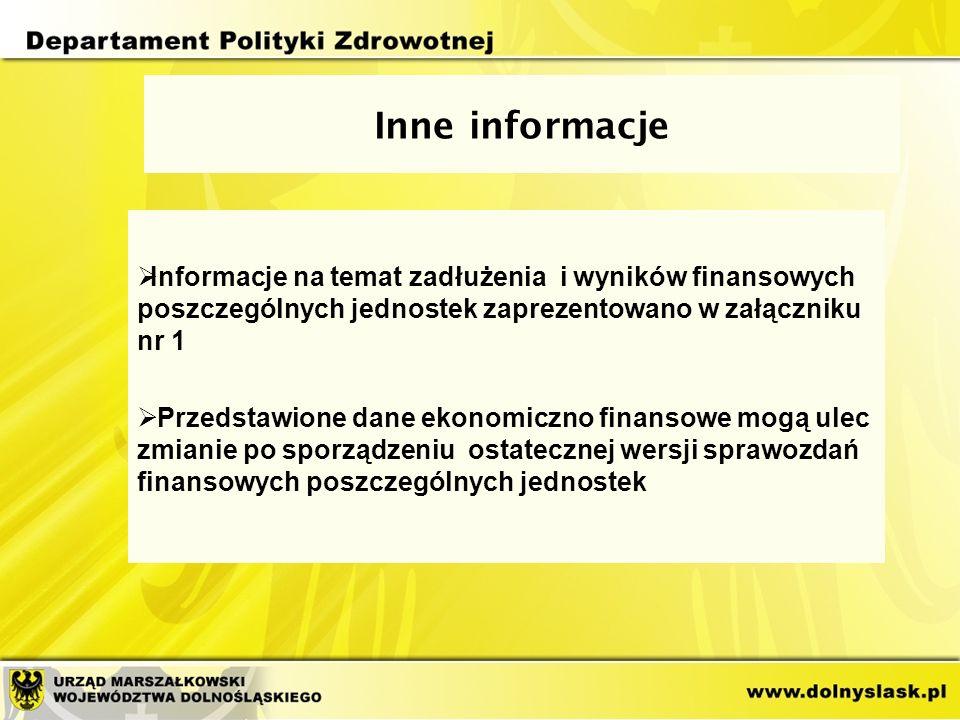 Inne informacje  Informacje na temat zadłużenia i wyników finansowych poszczególnych jednostek zaprezentowano w załączniku nr 1  Przedstawione dane