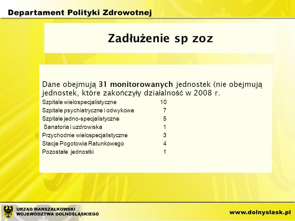 Zad ł u ż enie sp zoz Dane obejmuj ą 31 monitorowanych jednostek (nie obejmuj ą jednostek, które zako ń czy ł y dzia ł alno ść w 2008 r.