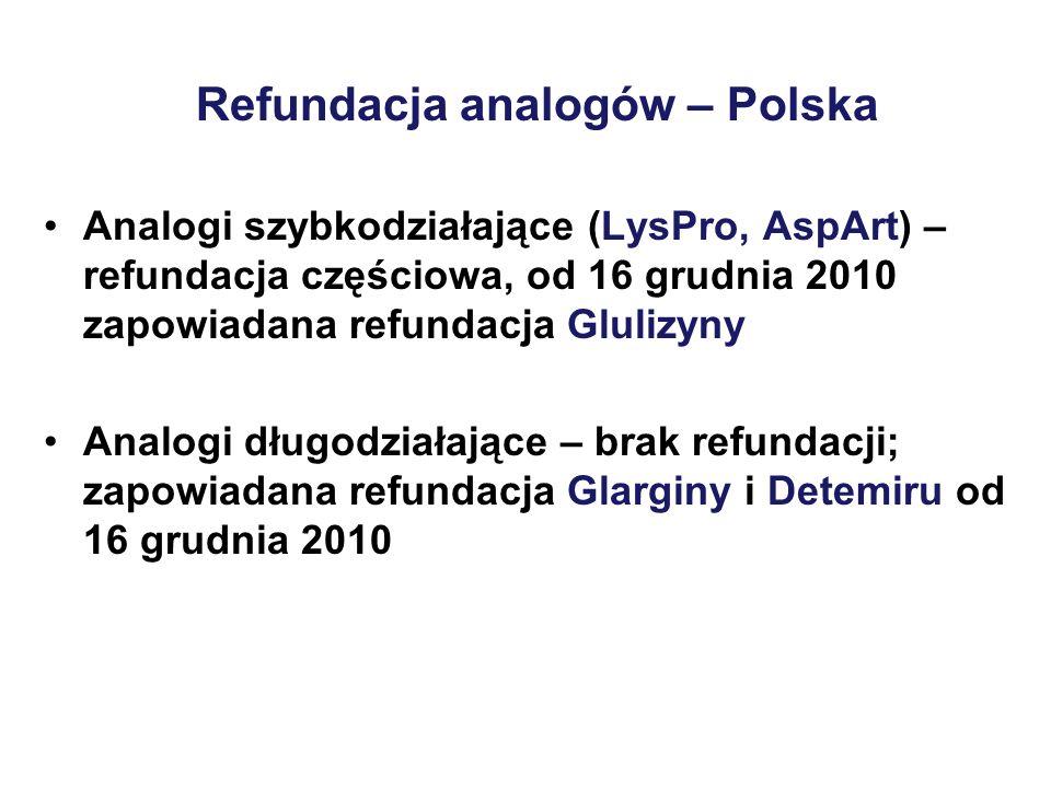 Refundacja analogów – Polska Analogi szybkodziałające (LysPro, AspArt) – refundacja częściowa, od 16 grudnia 2010 zapowiadana refundacja Glulizyny Analogi długodziałające – brak refundacji; zapowiadana refundacja Glarginy i Detemiru od 16 grudnia 2010