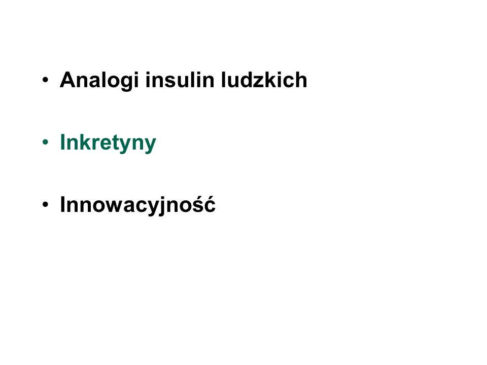 Analogi insulin ludzkich Inkretyny Innowacyjność