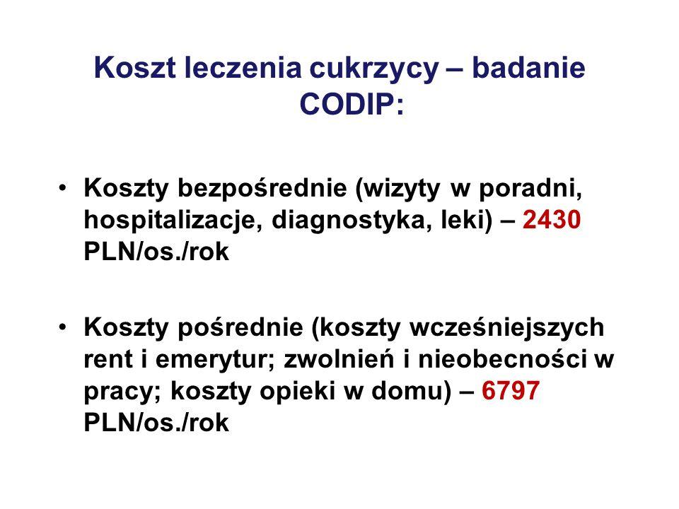 Koszt leczenia cukrzycy – badanie CODIP: Koszty bezpośrednie (wizyty w poradni, hospitalizacje, diagnostyka, leki) – 2430 PLN/os./rok Koszty pośrednie (koszty wcześniejszych rent i emerytur; zwolnień i nieobecności w pracy; koszty opieki w domu) – 6797 PLN/os./rok