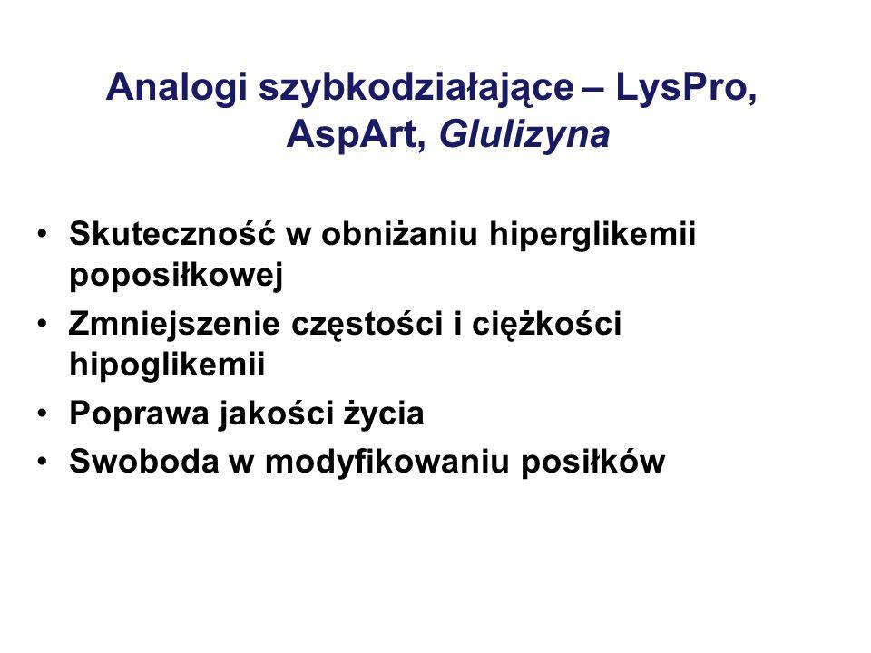 Analogi szybkodziałające – LysPro, AspArt, Glulizyna Skuteczność w obniżaniu hiperglikemii poposiłkowej Zmniejszenie częstości i ciężkości hipoglikemii Poprawa jakości życia Swoboda w modyfikowaniu posiłków