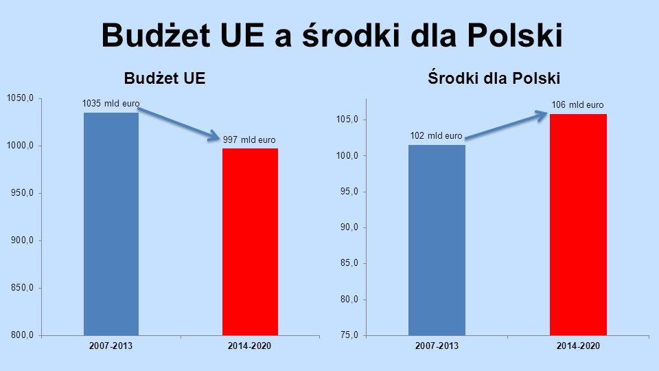 Budżet UE a środki dla Polski