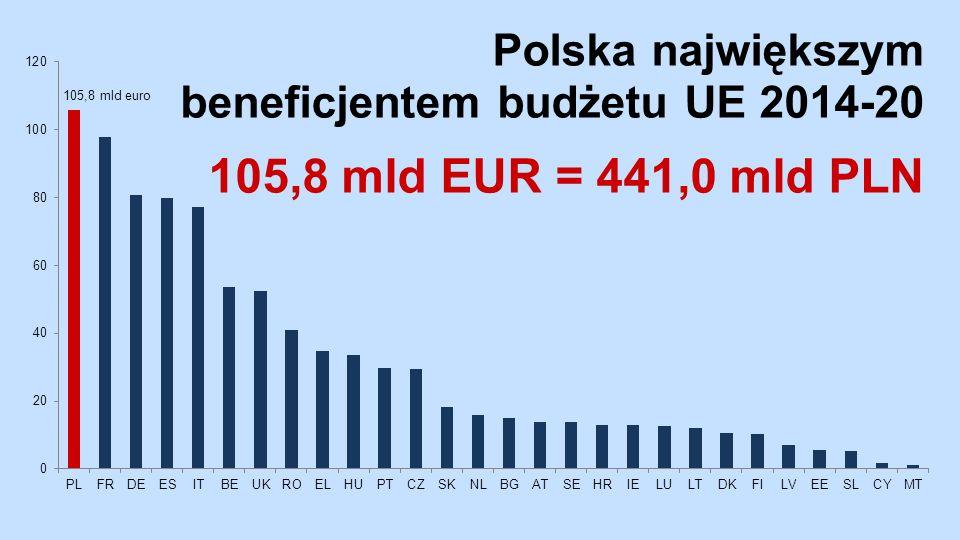 Polska największym beneficjentem budżetu UE 2014-20 105,8 mld EUR = 441,0 mld PLN