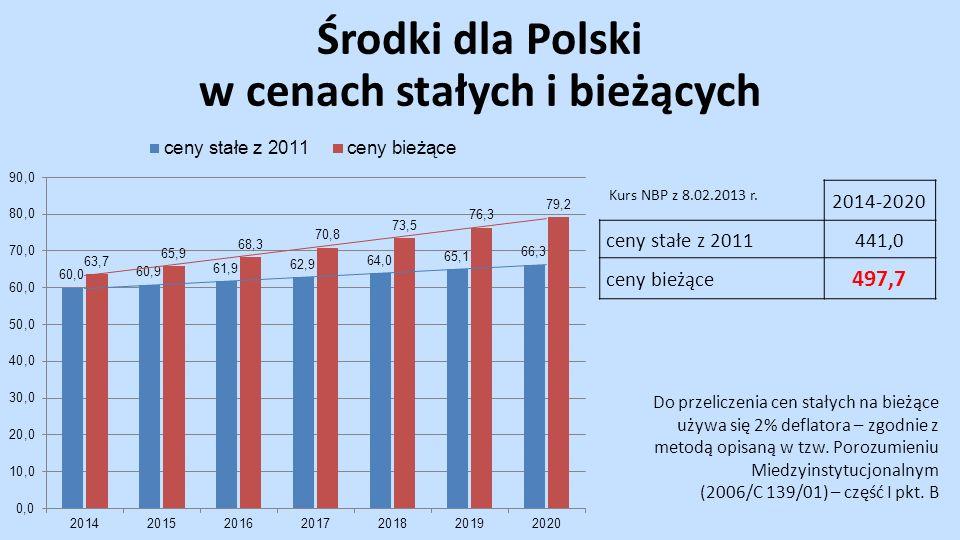 2014-2020 ceny stałe z 2011441,0 ceny bieżące 497,7 Do przeliczenia cen stałych na bieżące używa się 2% deflatora – zgodnie z metodą opisaną w tzw.