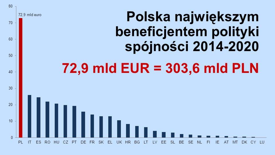 Polska największym beneficjentem polityki spójności 2014-2020 72,9 mld EUR = 303,6 mld PLN