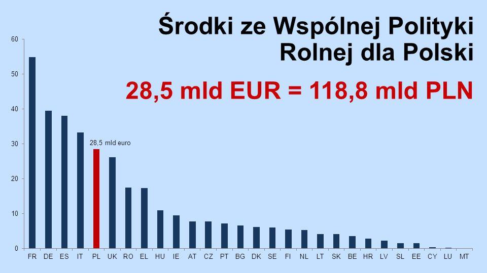 Środki ze Wspólnej Polityki Rolnej dla Polski 28,5 mld EUR = 118,8 mld PLN