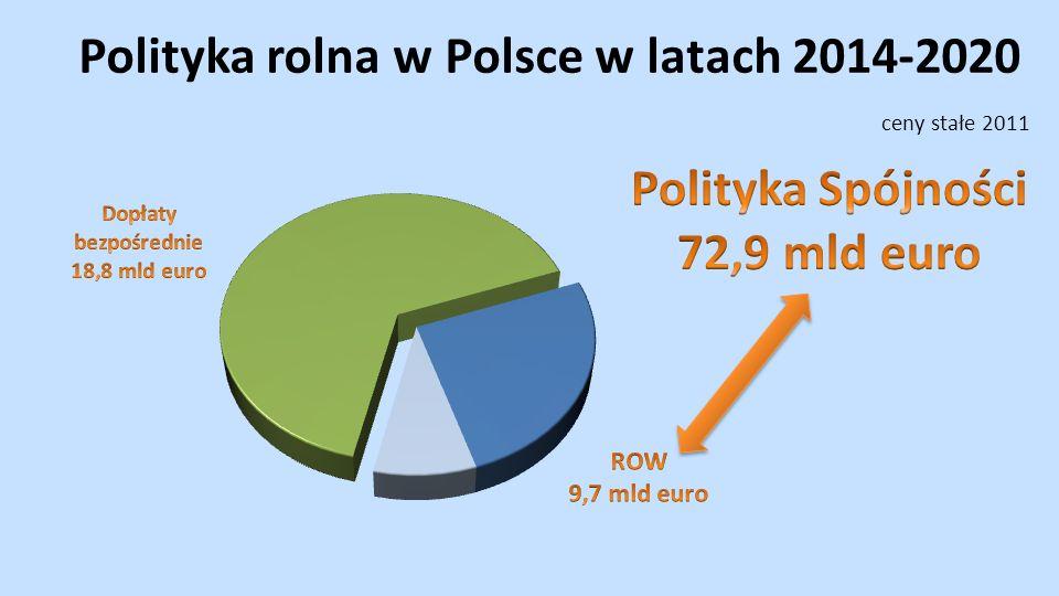 Polityka rolna w Polsce w latach 2014-2020 ceny stałe 2011