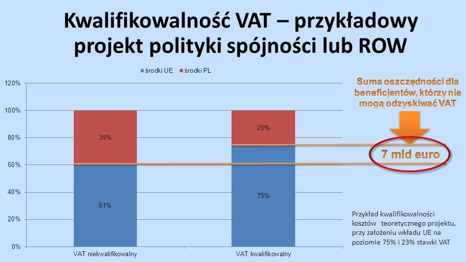 Kwalifikowalność VAT – przykładowy projekt polityki spójności lub ROW Przykład kwalifikowalności kosztów teoretycznego projektu, przy założeniu wkładu UE na poziomie 75% i 23% stawki VAT