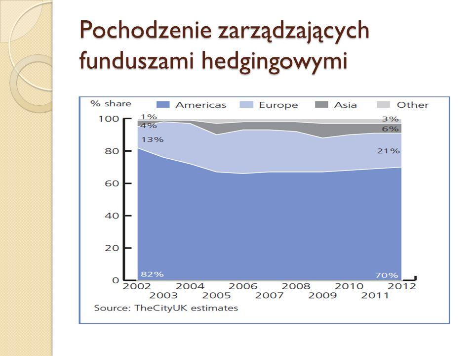 Pochodzenie zarządzających funduszami hedgingowymi