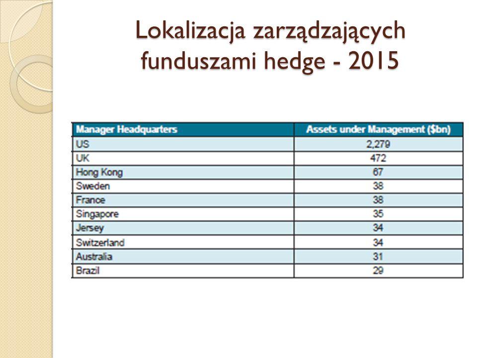 Lokalizacja zarządzających funduszami hedge - 2015