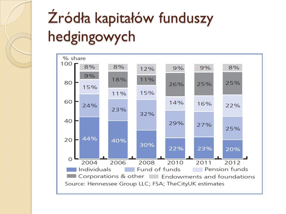 Źródła kapitałów funduszy hedgingowych