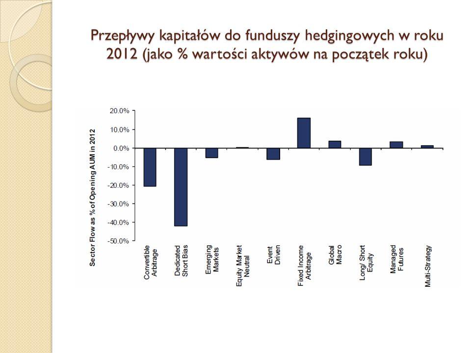 Przepływy kapitałów do funduszy hedgingowych w roku 2012 (jako % wartości aktywów na początek roku)