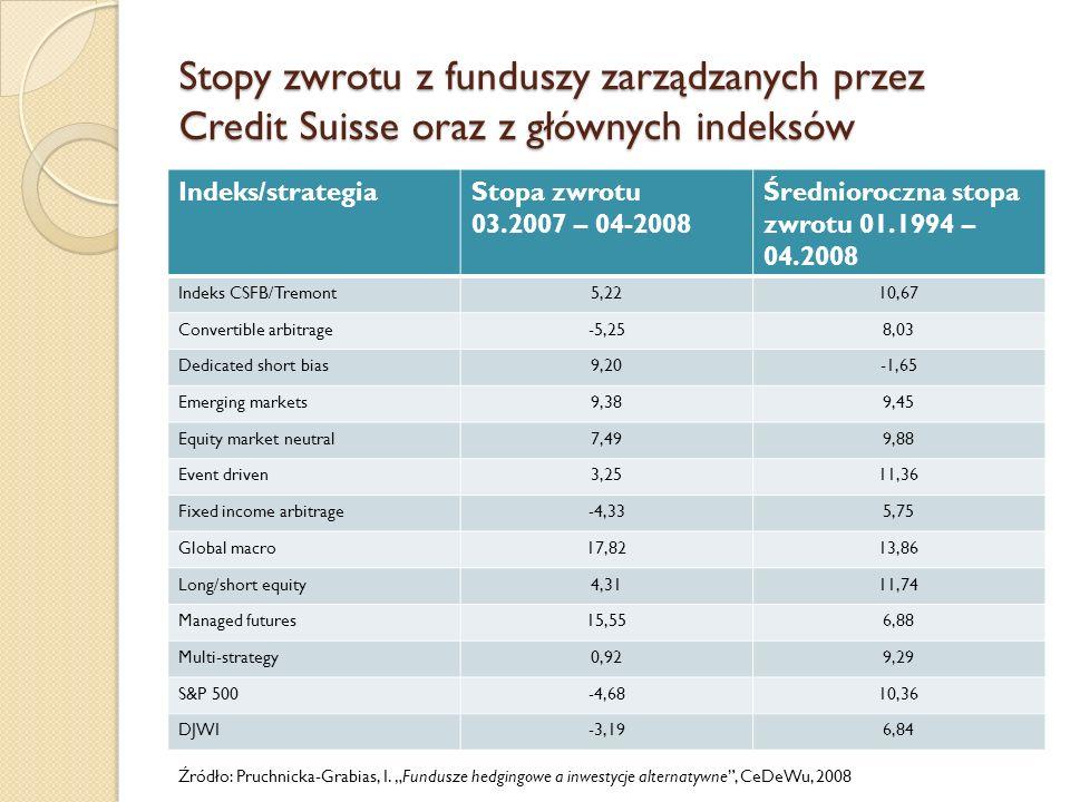 Stopy zwrotu z funduszy zarządzanych przez Credit Suisse oraz z głównych indeksów Indeks/strategiaStopa zwrotu 03.2007 – 04-2008 Średnioroczna stopa z
