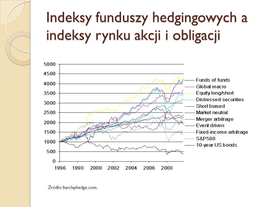 Indeksy funduszy hedgingowych a indeksy rynku akcji i obligacji Źródło: barclayhedge.com.