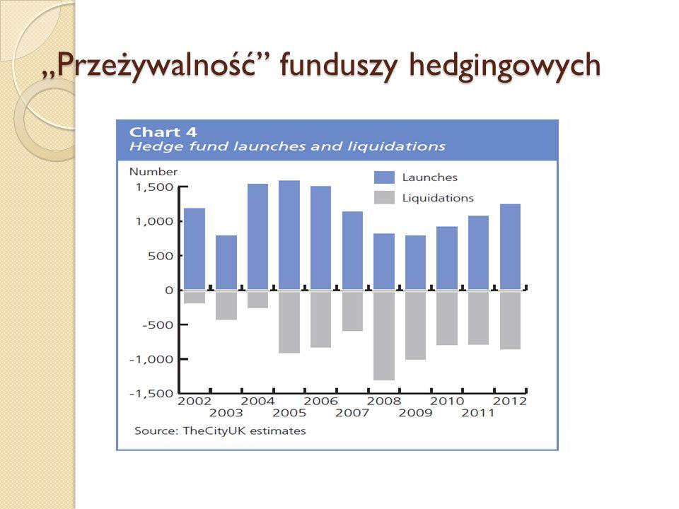 """""""Przeżywalność"""" funduszy hedgingowych"""