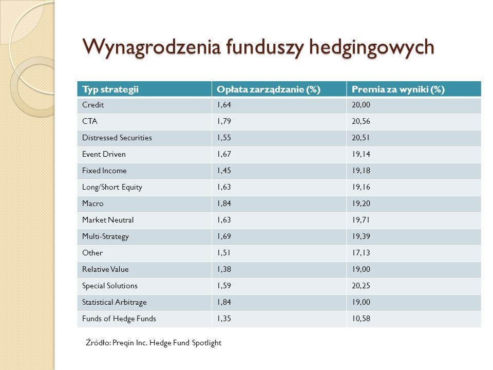 Wynagrodzenia funduszy hedgingowych Typ strategiiOpłata zarządzanie (%)Premia za wyniki (%) Credit1,6420,00 CTA1,7920,56 Distressed Securities1,5520,5