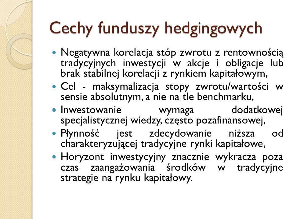 Ranking efektywności strategii funduszy hedgingowych