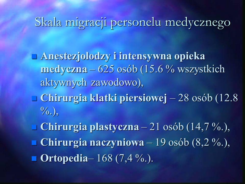 Skala migracji personelu medycznego n Anestezjolodzy i intensywna opieka medyczna – 625 osób (15.6 % wszystkich aktywnych zawodowo), n Chirurgia klatki piersiowej – 28 osób (12.8 %.), n Chirurgia plastyczna – 21 osób (14,7 %.), n Chirurgia naczyniowa – 19 osób (8,2 %.), n Ortopedia– 168 (7,4 %.).