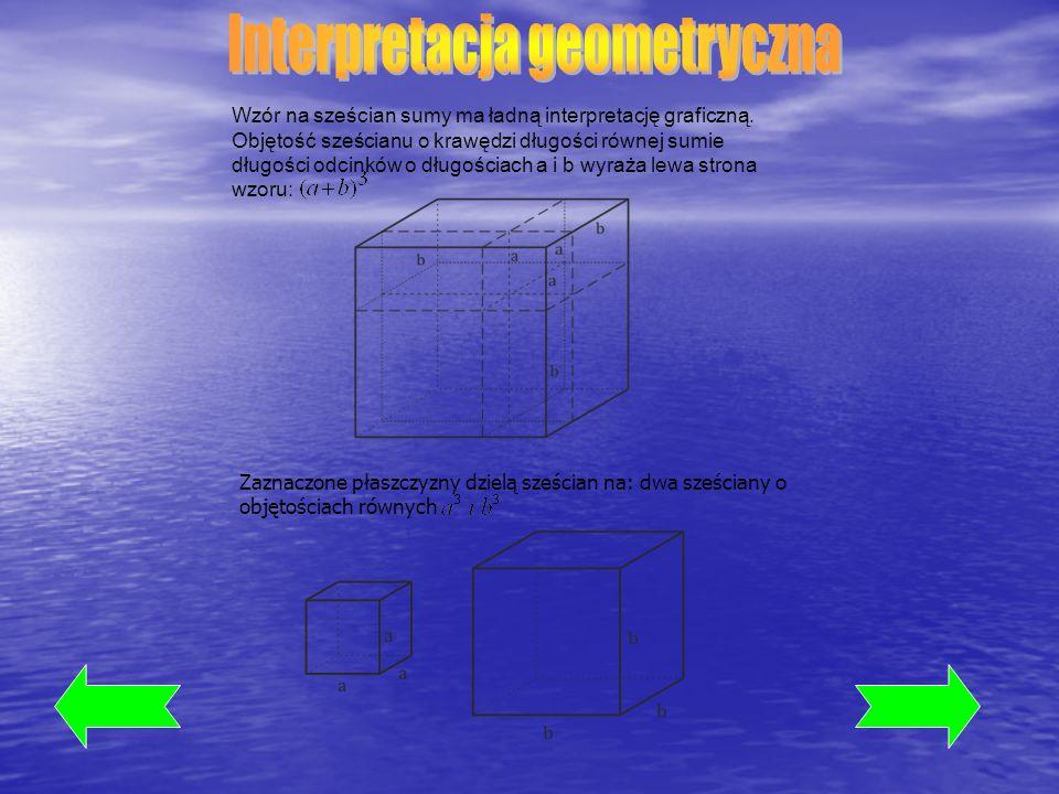 Wzór na sześcian sumy ma ładną interpretację graficzną. Objętość sześcianu o krawędzi długości równej sumie długości odcinków o długościach a i b wyra