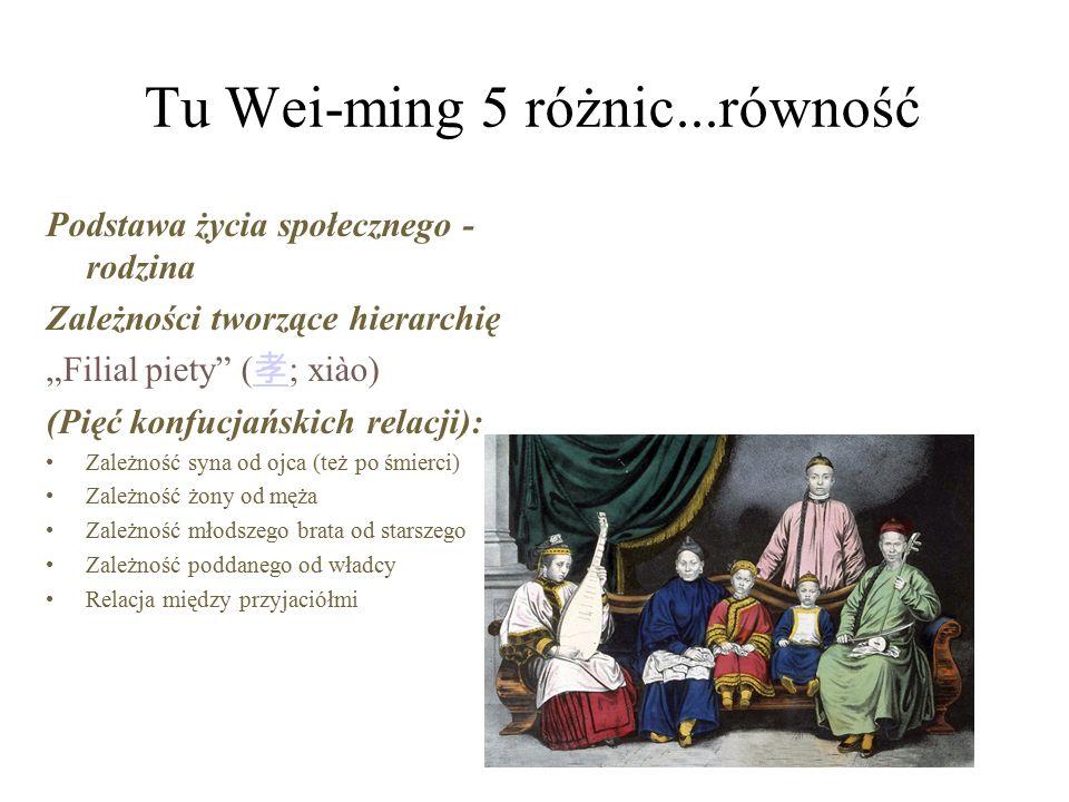 """Tu Wei-ming 5 różnic...równość Podstawa życia społecznego - rodzina Zależności tworzące hierarchię """"Filial piety ( 孝 ; xiào) 孝 (Pięć konfucjańskich relacji): Zależność syna od ojca (też po śmierci) Zależność żony od męża Zależność młodszego brata od starszego Zależność poddanego od władcy Relacja między przyjaciółmi"""