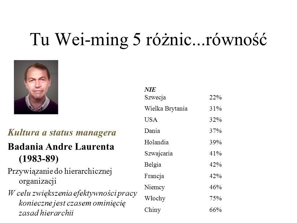 Tu Wei-ming 5 różnic...równość Kultura a status managera Badania Andre Laurenta (1983-89) Przywiązanie do hierarchicznej organizacji W celu zwiększenia efektywności pracy konieczne jest czasem ominięcię zasad hierarchii NIE Szwecja22% Wielka Brytania31% USA32% Dania37% Holandia39% Szwajcaria41% Belgia42% Francja42% Niemcy46% Włochy75% Chiny66%