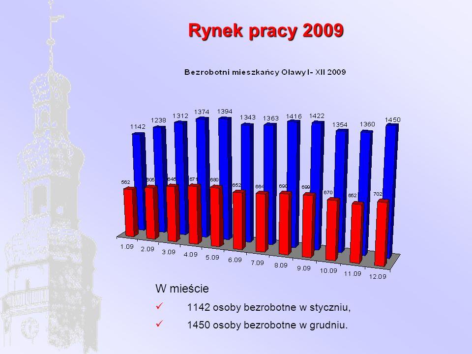 Rynek pracy 2009 W mieście 1142 osoby bezrobotne w styczniu, 1450 osoby bezrobotne w grudniu.