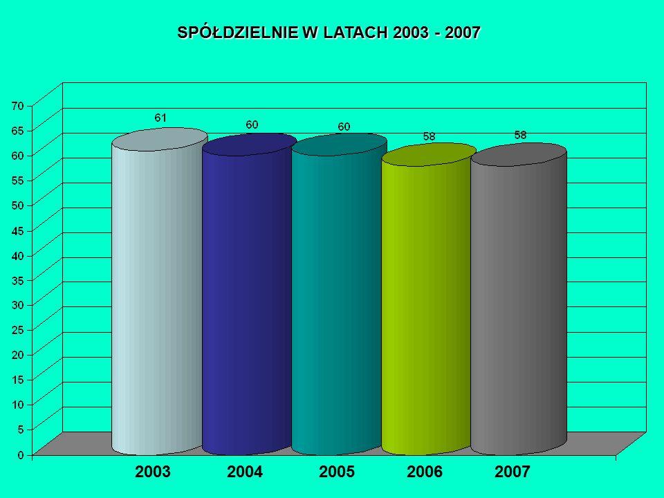 SPÓŁDZIELNIE W LATACH 2003 - 2007 2003 2004 2005 2006 2007 PODMIOTY GOSPODARKI NARODOWEJ ZAREJESTROWANE W REJESTRZE REGON WG SEKCJI PKD