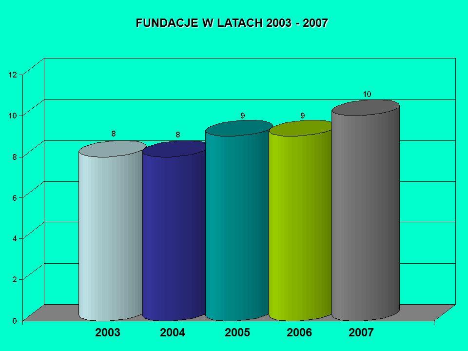 FUNDACJE W LATACH 2003 - 2007 2003 2004 2005 2006 2007 PODMIOTY GOSPODARKI NARODOWEJ ZAREJESTROWANE W REJESTRZE REGON WG SEKCJI PKD