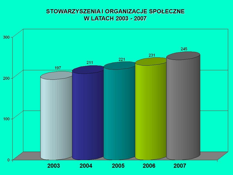 STOWARZYSZENIA I ORGANIZACJE SPOŁECZNE W LATACH 2003 - 2007 2003 2004 2005 2006 2007 PODMIOTY GOSPODARKI NARODOWEJ ZAREJESTROWANE W REJESTRZE REGON WG SEKCJI PKD