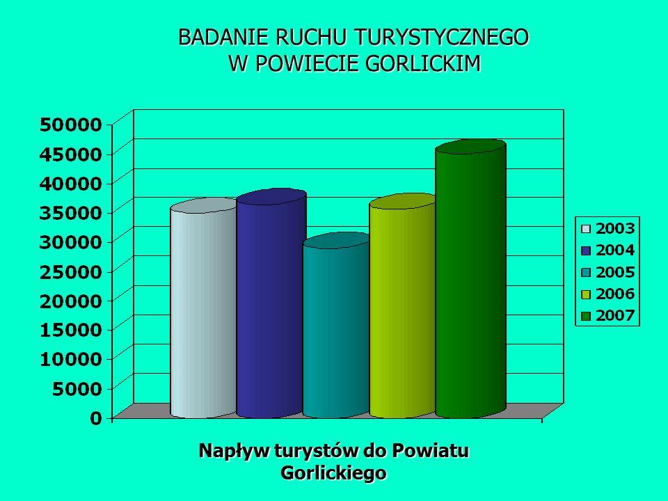 BADANIE RUCHU TURYSTYCZNEGO W POWIECIE GORLICKIM Napływ turystów do Powiatu Gorlickiego