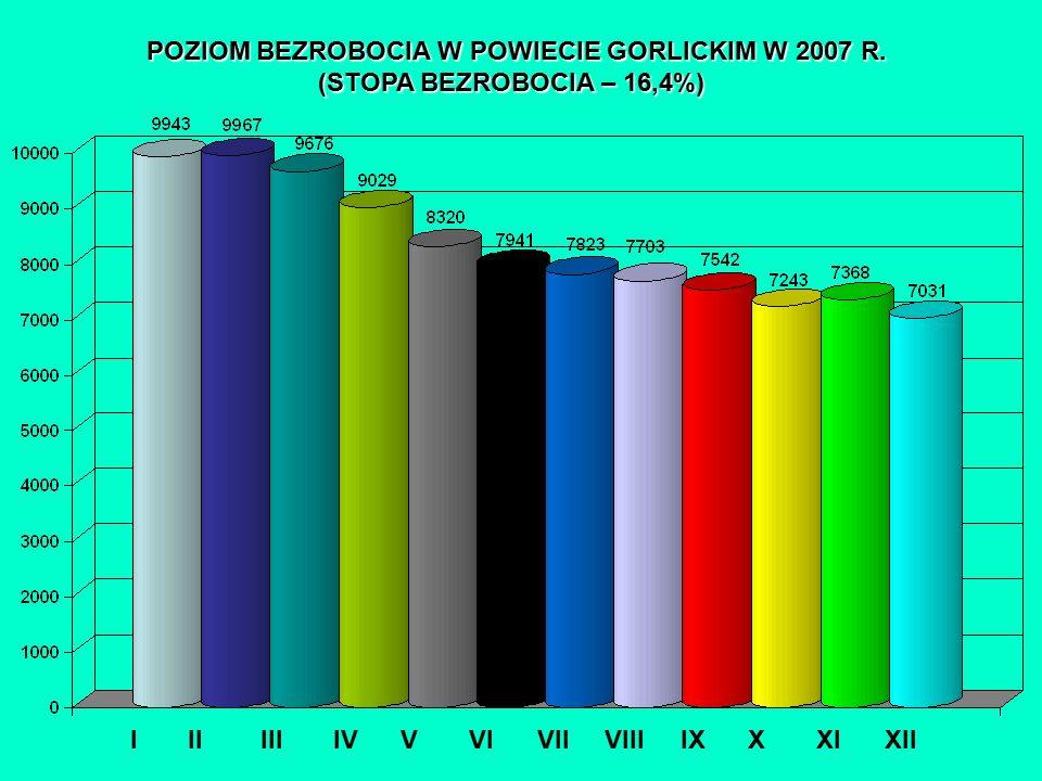 POZIOM BEZROBOCIA W POWIECIE GORLICKIM W 2007 R.