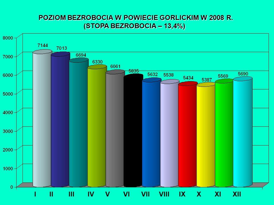 POZIOM BEZROBOCIA W POWIECIE GORLICKIM W 2008 R.