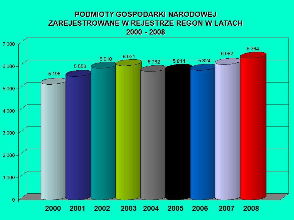 PODMIOTY GOSPODARKI NARODOWEJ ZAREJESTROWANE W REJESTRZE REGON W LATACH 2000 - 2008 2000 2001 2002 2003 2004 2005 2006 2007 2008