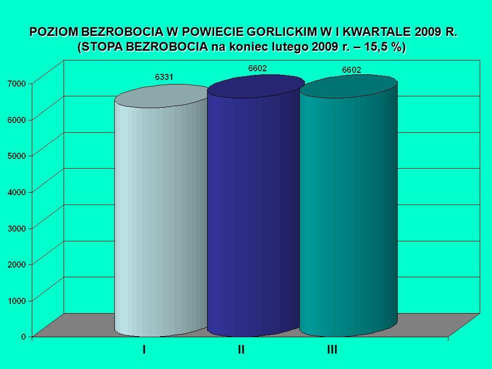 POZIOM BEZROBOCIA W POWIECIE GORLICKIM W I KWARTALE 2009 R.